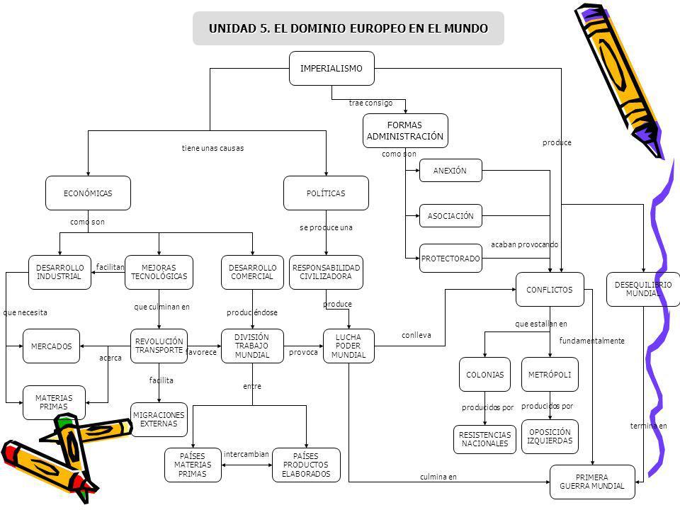 IMPERIALISMO DESARROLLO INDUSTRIAL POLÍTICASECONÓMICAS MATERIAS PRIMAS MERCADOS DESARROLLO COMERCIAL MEJORAS TECNOLÓGICAS MIGRACIONES EXTERNAS REVOLUC