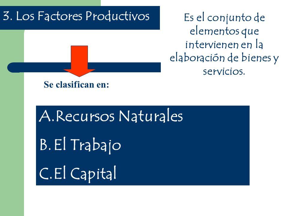3. Los Factores Productivos Es el conjunto de elementos que intervienen en la elaboración de bienes y servicios. Se clasifican en: A.Recursos Naturale