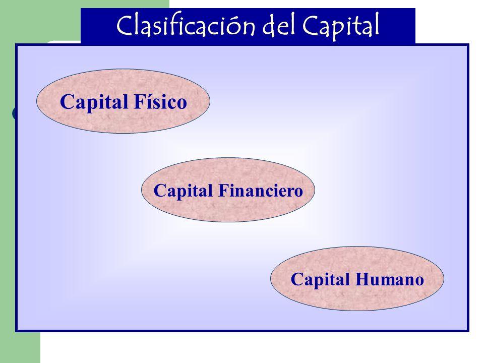 Clasificación del Capital Capital Físico Capital Financiero Capital Humano