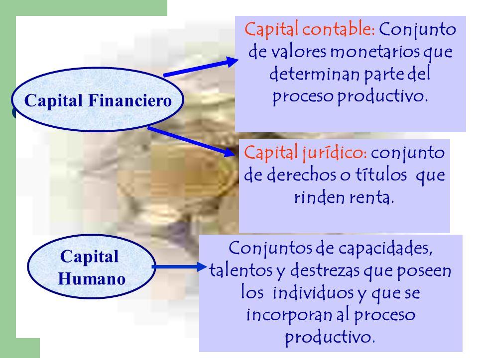 Capital Financiero Capital contable: Conjunto de valores monetarios que determinan parte del proceso productivo. Capital jurídico: conjunto de derecho