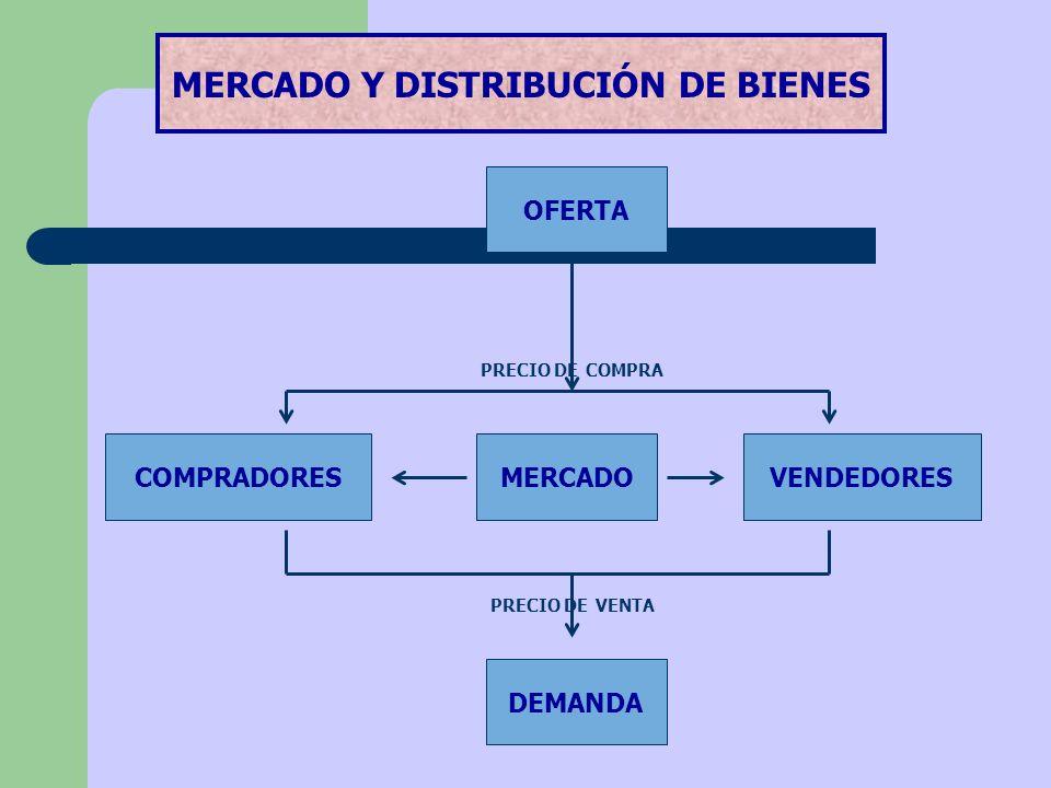 OFERTA COMPRADORESVENDEDORESMERCADO DEMANDA PRECIO DE COMPRA PRECIO DE VENTA MERCADO Y DISTRIBUCIÓN DE BIENES