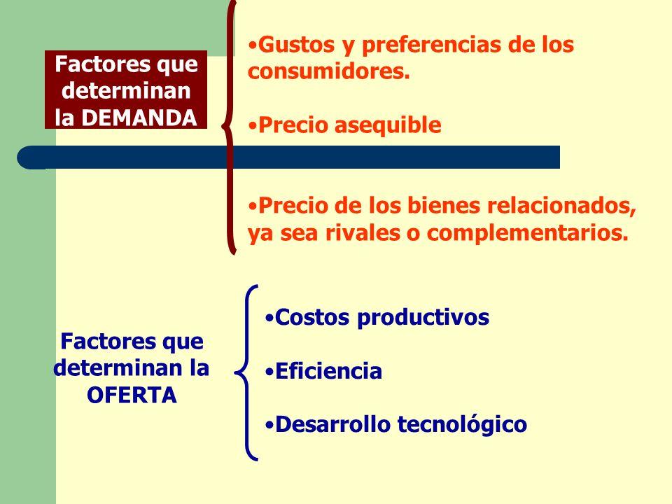 Factores que determinan la DEMANDA Gustos y preferencias de los consumidores. Precio asequible Precio de los bienes relacionados, ya sea rivales o com
