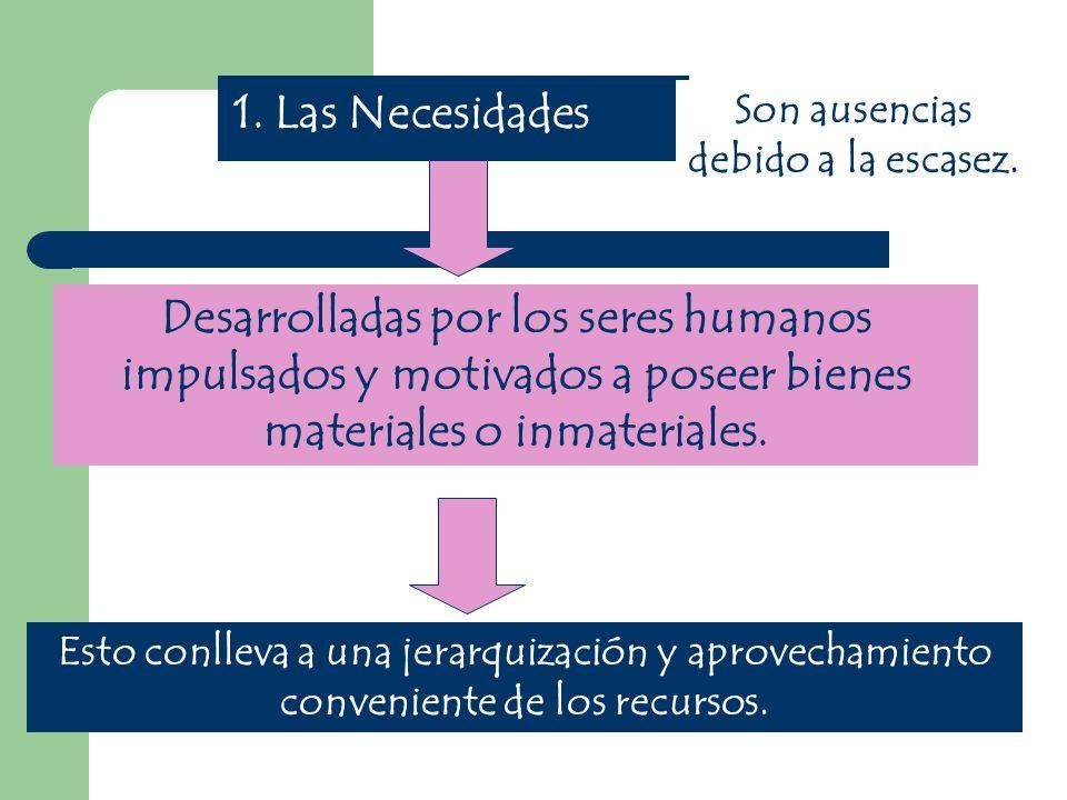1.Primarias 2. Secundarias Indispensables para la supervivencia del hombre.