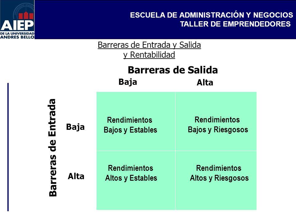 ESCUELA DE ADMINISTRACIÓN Y NEGOCIOS TALLER DE EMPRENDEDORES Barreras de Entrada y Salida y Rentabilidad Rendimientos Bajos y Estables Rendimientos Ba
