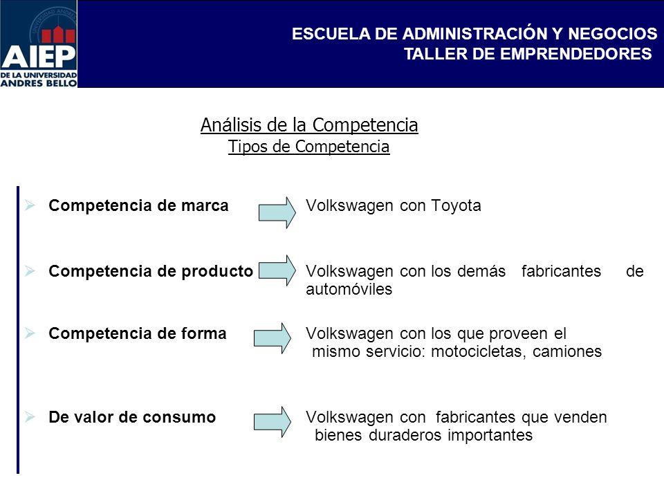 ESCUELA DE ADMINISTRACIÓN Y NEGOCIOS TALLER DE EMPRENDEDORES An á lisis de la Competencia Tipos de Competencia Competencia de marca Volkswagen con Toy