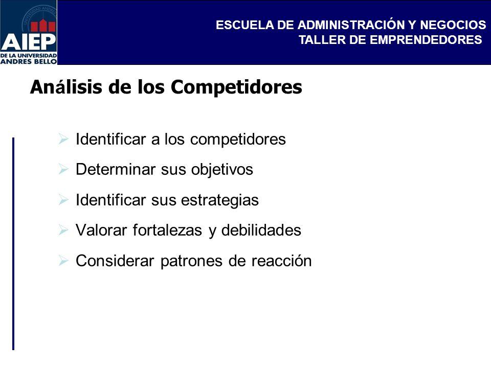 ESCUELA DE ADMINISTRACIÓN Y NEGOCIOS TALLER DE EMPRENDEDORES An á lisis de los Competidores Identificar a los competidores Determinar sus objetivos Id