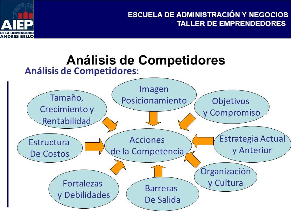 ESCUELA DE ADMINISTRACIÓN Y NEGOCIOS TALLER DE EMPRENDEDORES Análisis de Competidores: Barreras De Salida Fortalezas y Debilidades Estructura De Costo