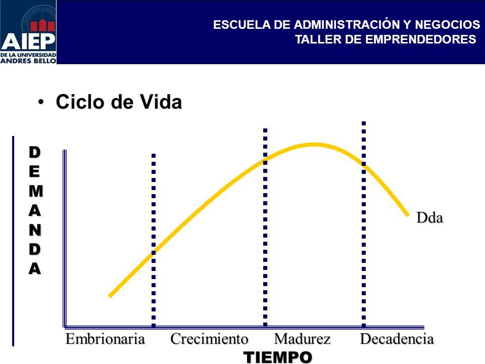 ESCUELA DE ADMINISTRACIÓN Y NEGOCIOS TALLER DE EMPRENDEDORES Ciclo de Vida Embrionaria Crecimiento Madurez Decadencia TIEMPO TIEMPO Dda DEMANDA