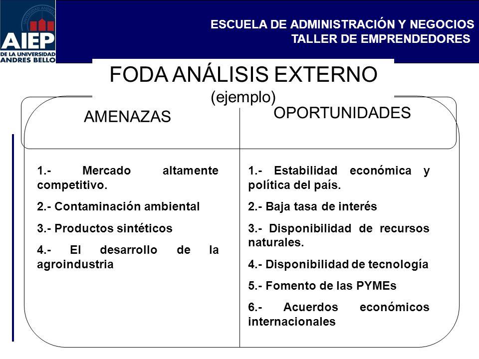 ESCUELA DE ADMINISTRACIÓN Y NEGOCIOS TALLER DE EMPRENDEDORES FODA ANÁLISIS EXTERNO (ejemplo) AMENAZAS OPORTUNIDADES 1.- Mercado altamente competitivo.