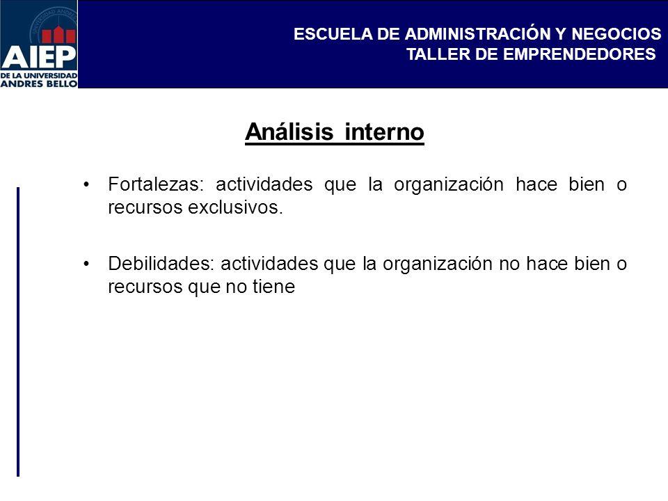 ESCUELA DE ADMINISTRACIÓN Y NEGOCIOS TALLER DE EMPRENDEDORES ANÁLISIS EXTERNO.