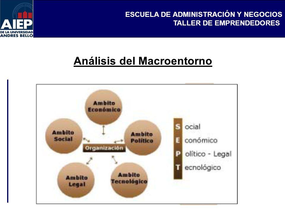 ESCUELA DE ADMINISTRACIÓN Y NEGOCIOS TALLER DE EMPRENDEDORES Perspectiva estratégica en ámbitos externos (FODA) La matriz F.O.D.A.