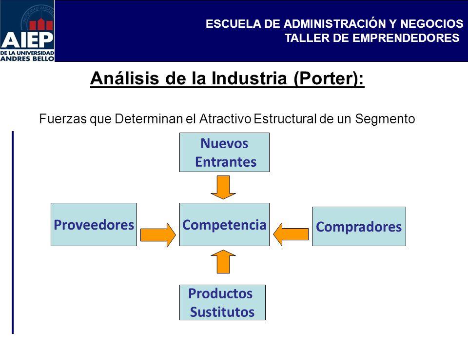 ESCUELA DE ADMINISTRACIÓN Y NEGOCIOS TALLER DE EMPRENDEDORES Nuevos Entrantes Competencia Productos Sustitutos Proveedores Compradores Análisis de la