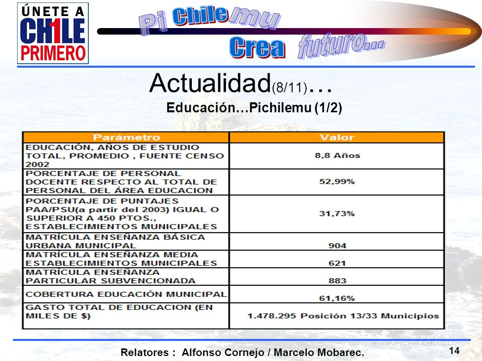14 Relatores : Alfonso Cornejo / Marcelo Mobarec. Actualidad (8/11) … Educación…Pichilemu (1/2)