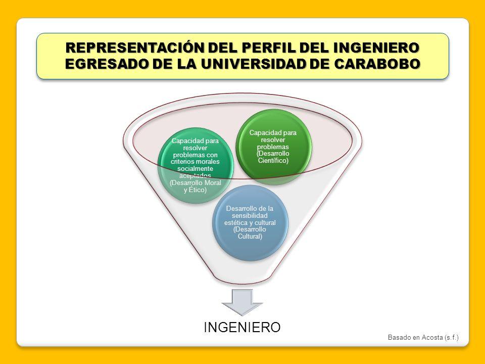 REPRESENTACIÓN DEL PERFIL DEL INGENIERO EGRESADO DE LA UNIVERSIDAD DE CARABOBO INGENIERO Desarrollo de la sensibilidad estética y cultural (Desarrollo