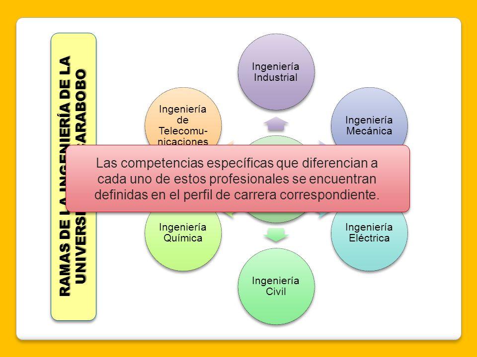 FACULTAD DE INGENIERÍA Ingeniería Industrial Ingeniería Mecánica Ingeniería Eléctrica Ingeniería Civil Ingeniería Química Ingeniería de Telecomu- nica