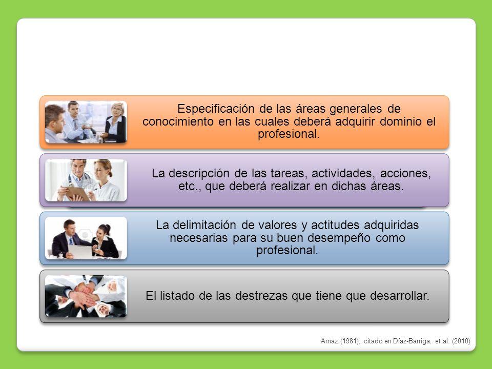 CARACTERÍSTICAS Y COMPONENTES DE UN PERFIL PROFESIONAL Especificación de las áreas generales de conocimiento en las cuales deberá adquirir dominio el