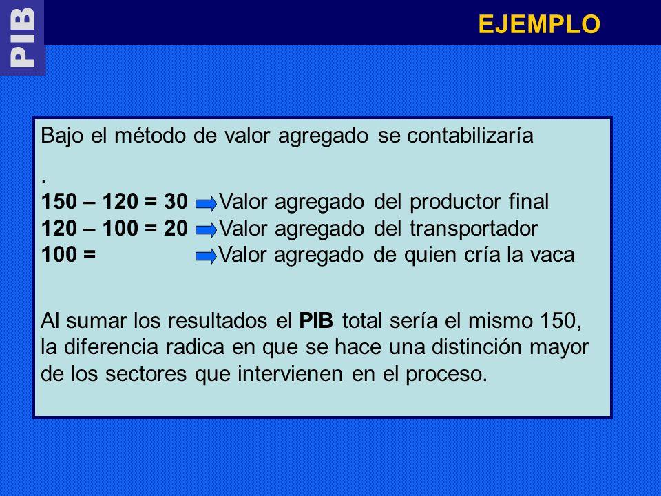 PIB EJEMPLO Bajo el método de valor agregado se contabilizaría. 150 – 120 = 30 Valor agregado del productor final 120 – 100 = 20 Valor agregado del tr
