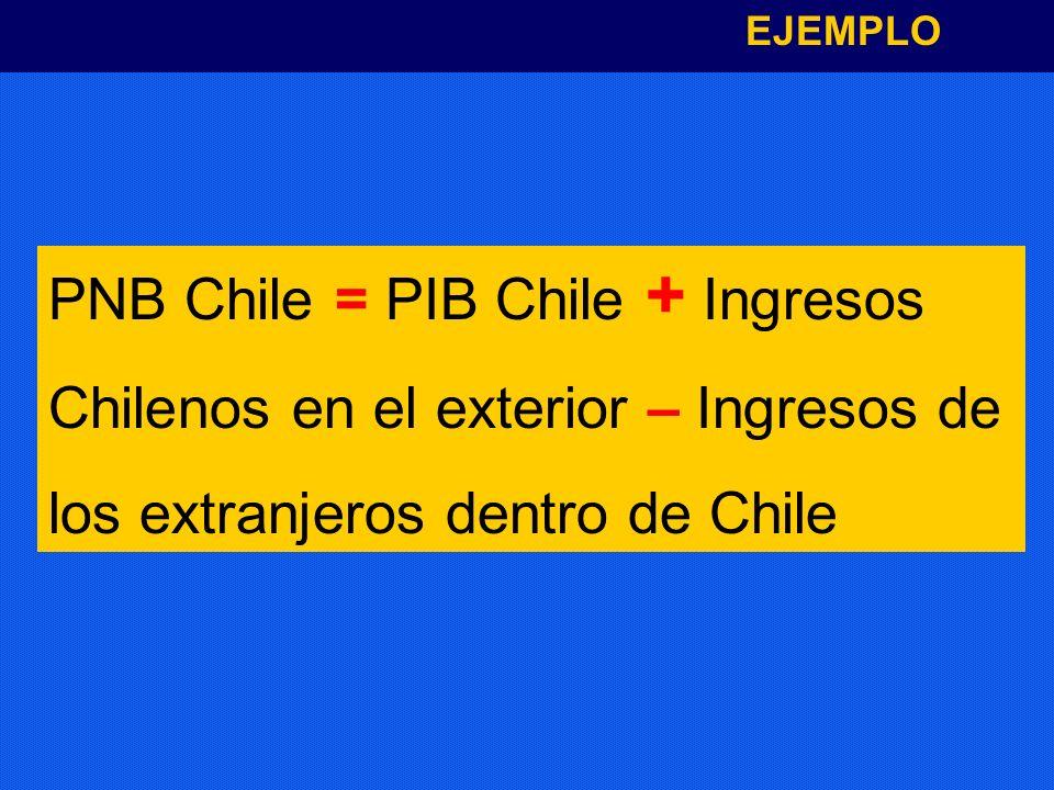 EJEMPLO PNB Chile = PIB Chile + Ingresos Chilenos en el exterior – Ingresos de los extranjeros dentro de Chile