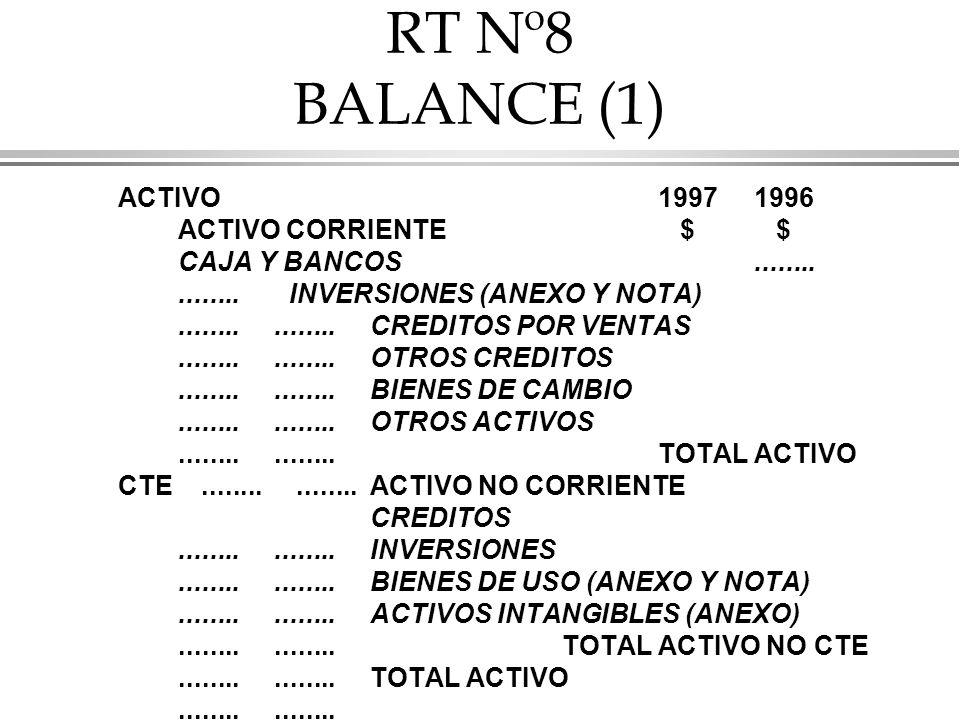 RT Nº8 BALANCE (1) ACTIVO19971996 ACTIVO CORRIENTE $ $ CAJA Y BANCOS................