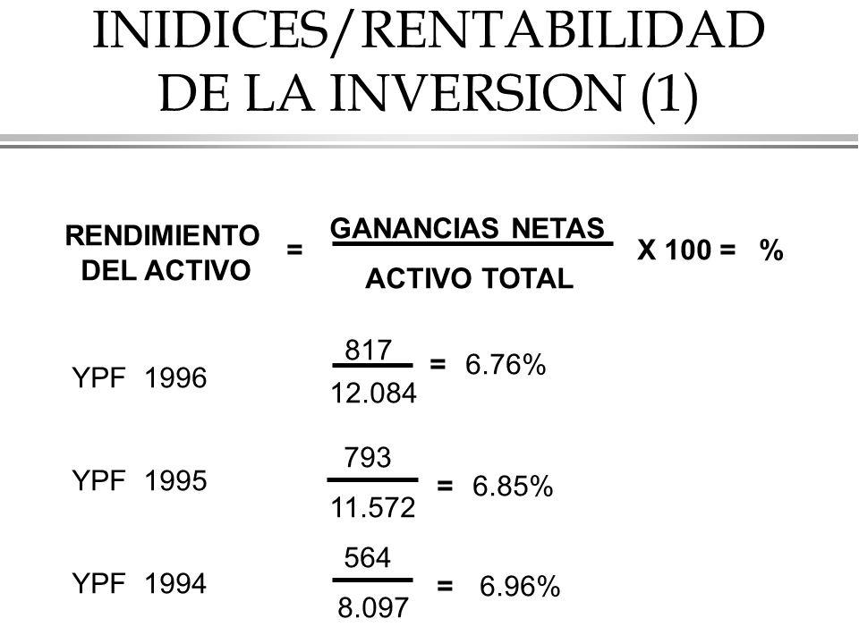 INIDICES/RENTABILIDAD DE LA INVERSION (1) RENDIMIENTO DEL ACTIVO = GANANCIAS NETAS ACTIVO TOTAL X 100 =% YPF 1996 YPF 1995 YPF 1994 817 793 564 12.084 11.572 8.097 = = = 6.76% 6.85% 6.96%