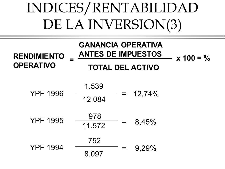 INDICES/RENTABILIDAD DE LA INVERSION(3) RENDIMIENTO OPERATIVO = x 100 = % GANANCIA OPERATIVA ANTES DE IMPUESTOS TOTAL DEL ACTIVO YPF 1996 YPF 1995 YPF 1994 1.539 978 752 12.084 11.572 8.097 = = = 12,74% 8,45% 9,29%