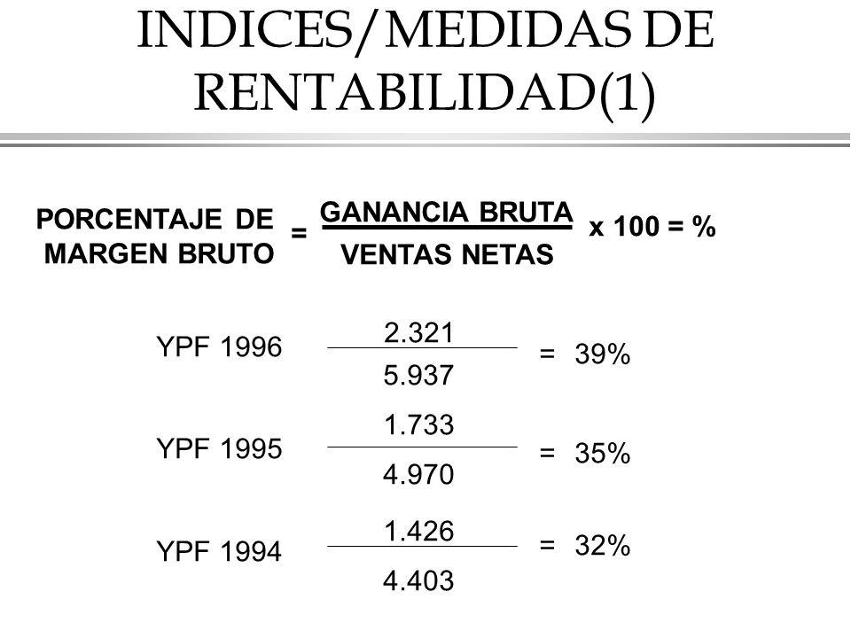 INDICES/MEDIDAS DE RENTABILIDAD(1) PORCENTAJE DE MARGEN BRUTO = GANANCIA BRUTA VENTAS NETAS x 100 = % YPF 1996 YPF 1995 YPF 1994 2.321 1.733 1.426 5.937 4.970 4.403 = = = 39% 35% 32%