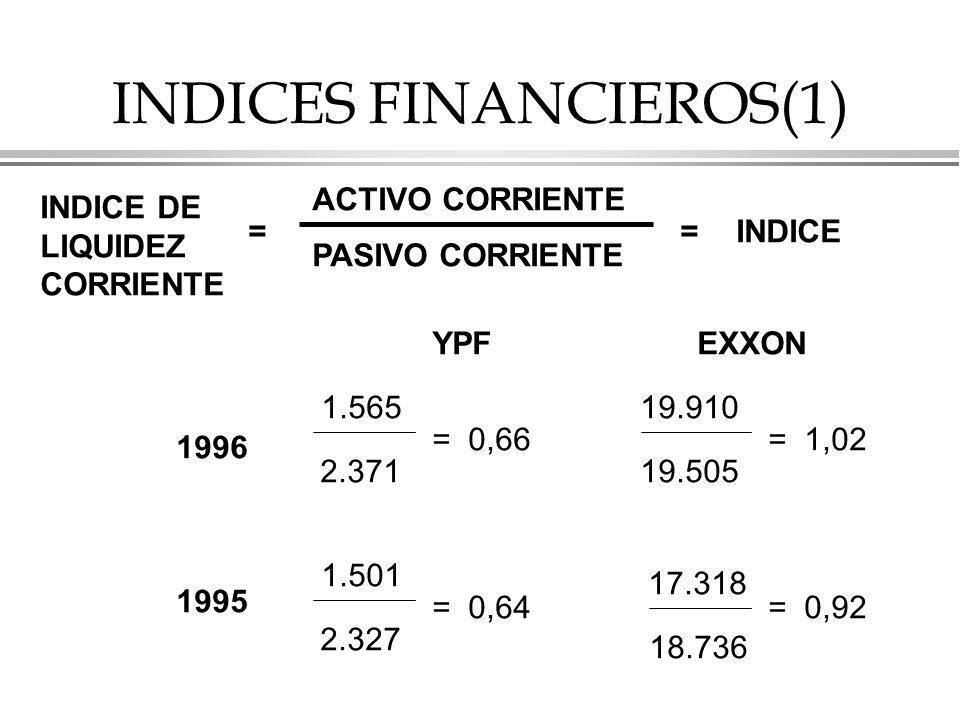 INDICES FINANCIEROS(1) INDICE DE LIQUIDEZ CORRIENTE = ACTIVO CORRIENTE PASIVO CORRIENTE =INDICE YPF EXXON 1996 1995 19.910 19.505 = 1,02 17.318 18.736 = 0,92 1.565 2.371 = 0,66 1.501 2.327 = 0,64