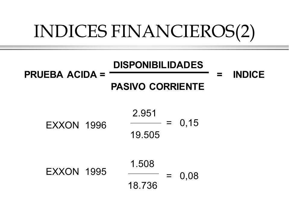 INDICES FINANCIEROS(2) PRUEBA ACIDA = DISPONIBILIDADES PASIVO CORRIENTE = INDICE EXXON 1996 EXXON 1995 2.951 19.505 = 0,15 1.508 18.736 = 0,08