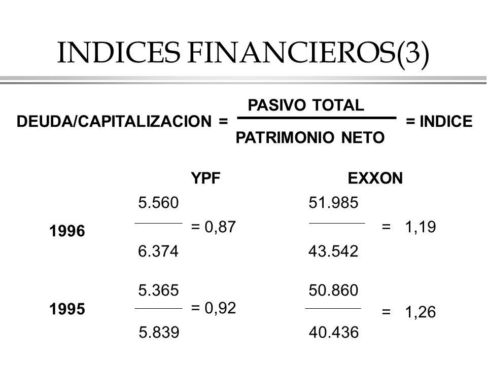 INDICES FINANCIEROS(3) DEUDA/CAPITALIZACION = PASIVO TOTAL PATRIMONIO NETO = INDICE YPF EXXON 1996 1995 5.560 51.985 6.374 43.542 5.365 50.860 = 0,87= 1,19 5.839 40.436 = 0,92 = 1,26