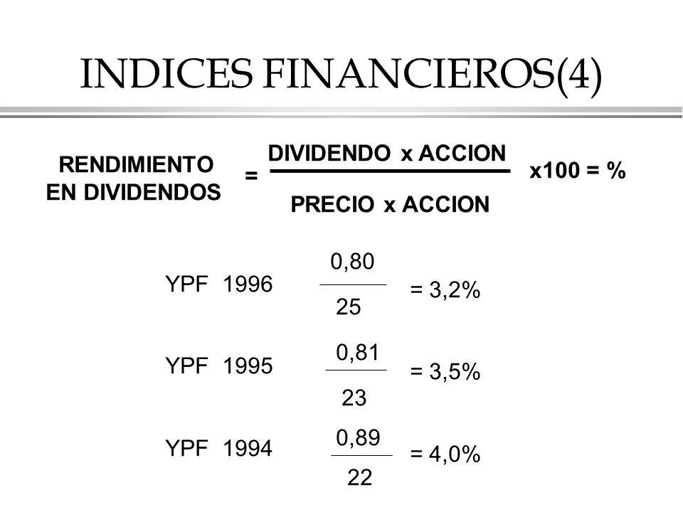 INDICES FINANCIEROS(4) RENDIMIENTO EN DIVIDENDOS = DIVIDENDO x ACCION PRECIO x ACCION x100 = % YPF 1996 YPF 1995 YPF 1994 0,80 25 0,81 23 0,89 22 = 3,2% = 3,5% = 4,0%