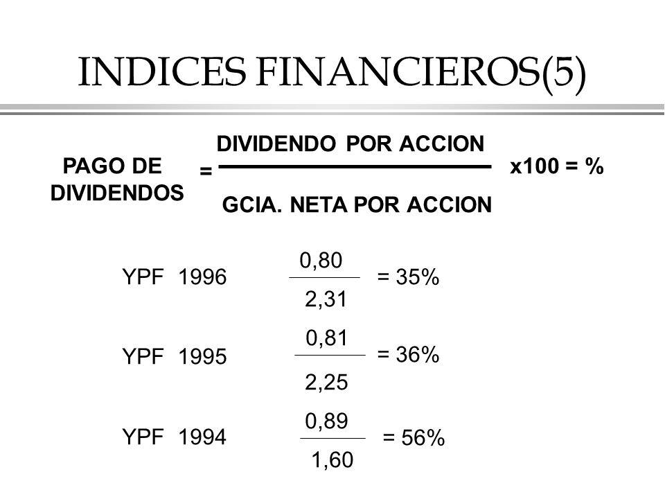 INDICES FINANCIEROS(5) PAGO DE DIVIDENDOS = DIVIDENDO POR ACCION GCIA.