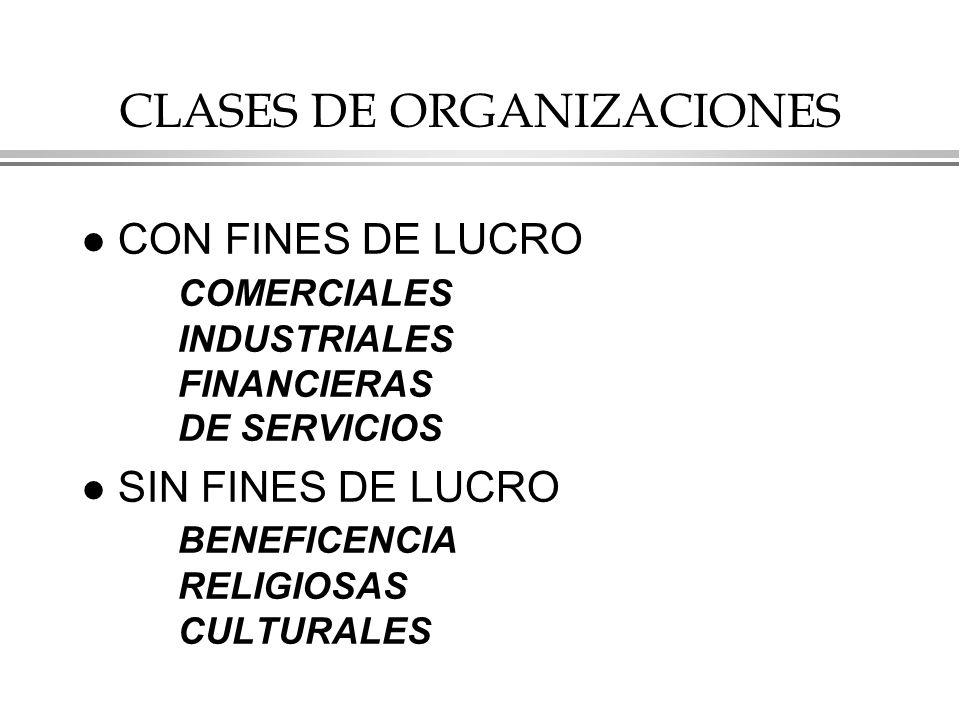 CLASES DE ORGANIZACIONES l CON FINES DE LUCRO COMERCIALES INDUSTRIALES FINANCIERAS DE SERVICIOS l SIN FINES DE LUCRO BENEFICENCIA RELIGIOSAS CULTURALES
