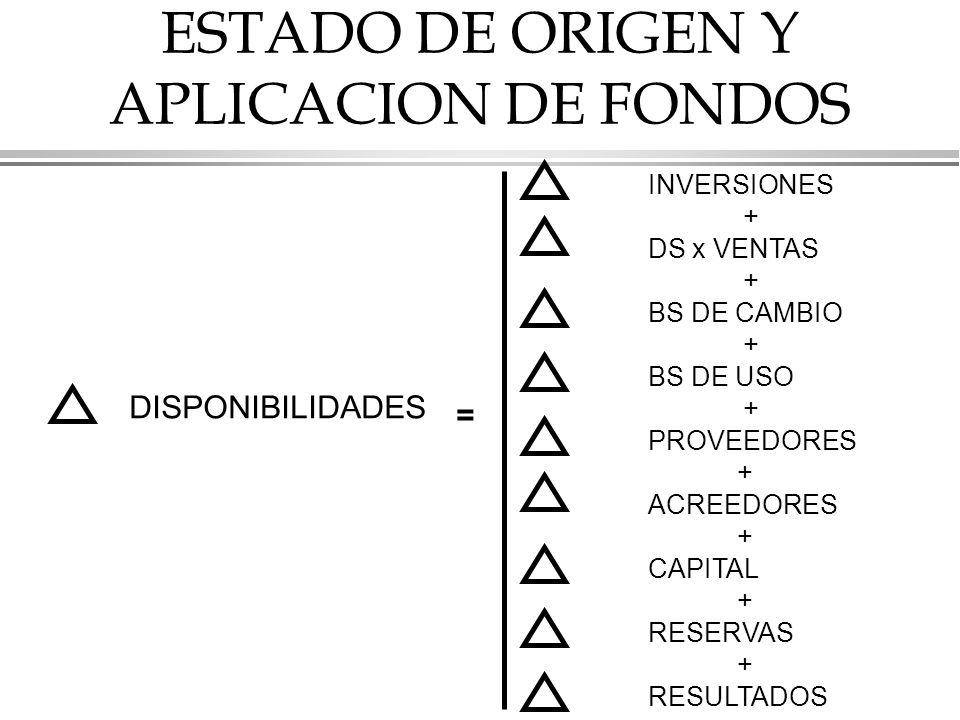 ESTADO DE ORIGEN Y APLICACION DE FONDOS INVERSIONES + DS x VENTAS + BS DE CAMBIO + BS DE USO + = PROVEEDORES + ACREEDORES + CAPITAL + RESERVAS + RESULTADOS DISPONIBILIDADES