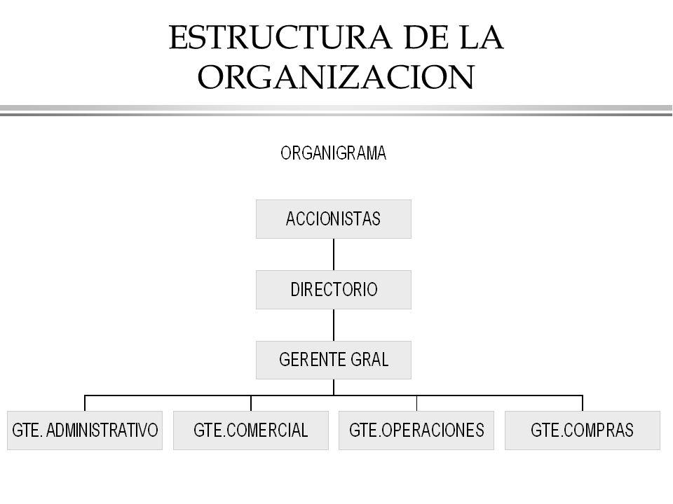 ESTRUCTURA DE LA ORGANIZACION