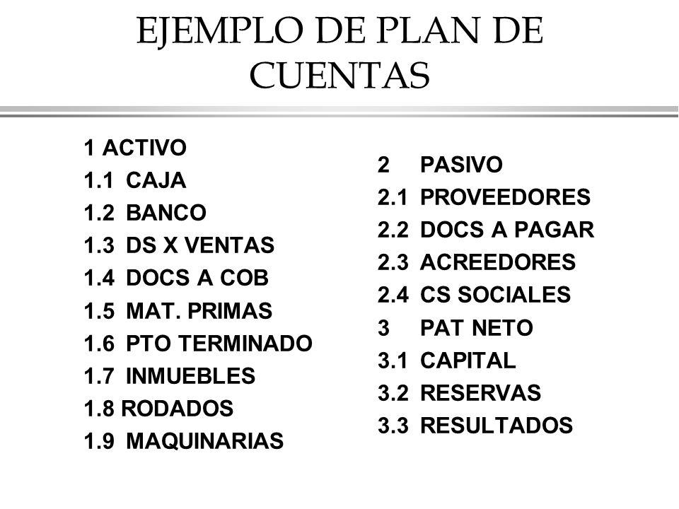 EJEMPLO DE PLAN DE CUENTAS 1 ACTIVO 1.1CAJA 1.2BANCO 1.3DS X VENTAS 1.4DOCS A COB 1.5MAT.