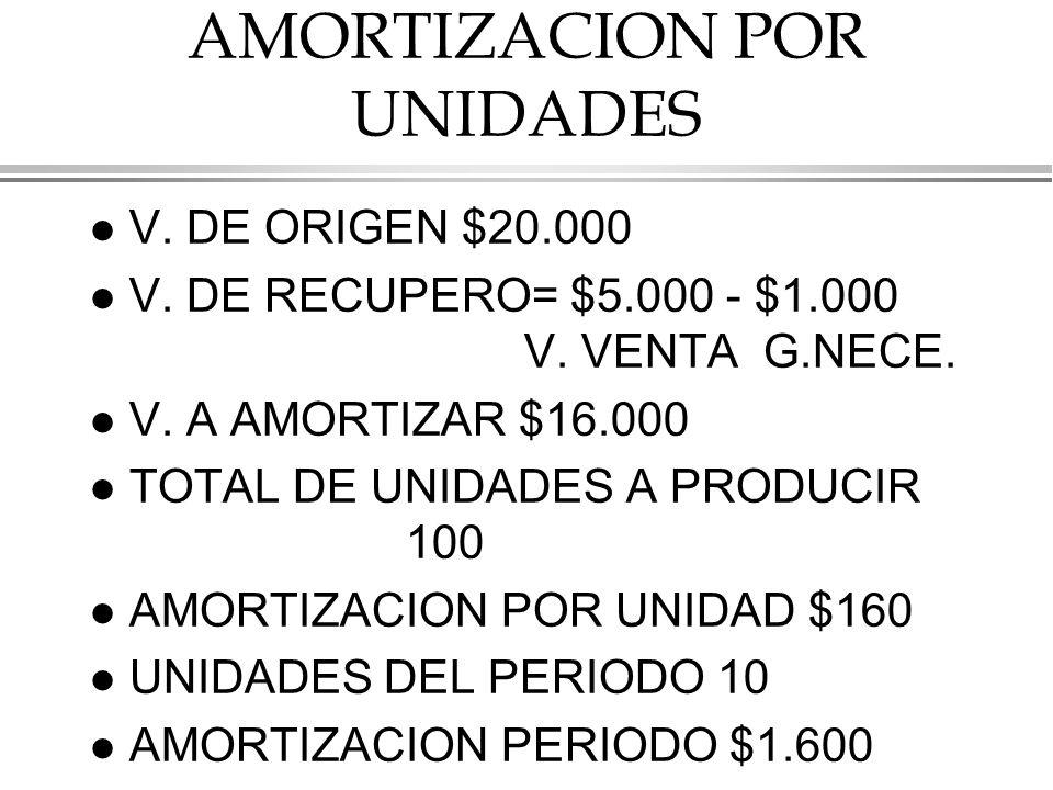 AMORTIZACION POR UNIDADES l V.DE ORIGEN $20.000 l V.