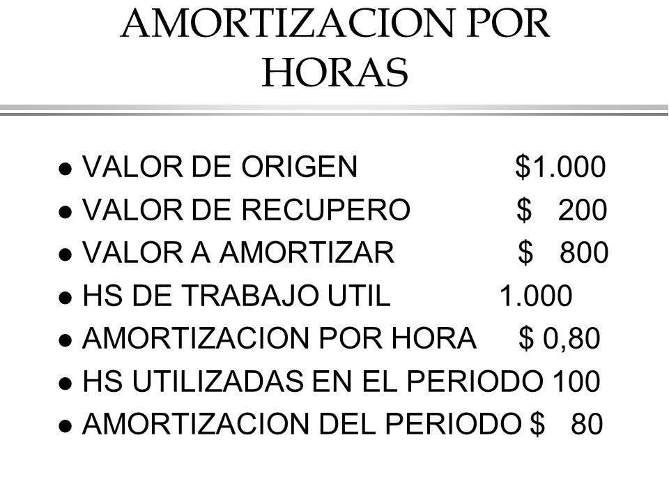 AMORTIZACION POR HORAS l VALOR DE ORIGEN $1.000 l VALOR DE RECUPERO $ 200 l VALOR A AMORTIZAR $ 800 l HS DE TRABAJO UTIL 1.000 l AMORTIZACION POR HORA $ 0,80 l HS UTILIZADAS EN EL PERIODO 100 l AMORTIZACION DEL PERIODO $ 80