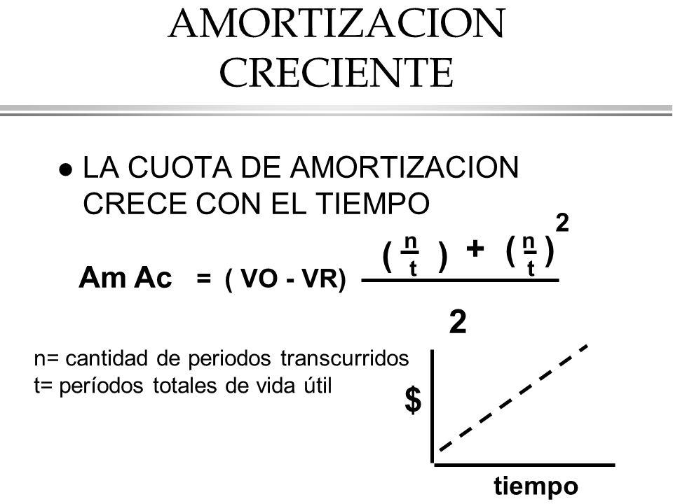AMORTIZACION CRECIENTE l LA CUOTA DE AMORTIZACION CRECE CON EL TIEMPO Am Ac =( VO - VR) ( n t ) +( n t ) 2 2 n= cantidad de periodos transcurridos t= períodos totales de vida útil $ tiempo