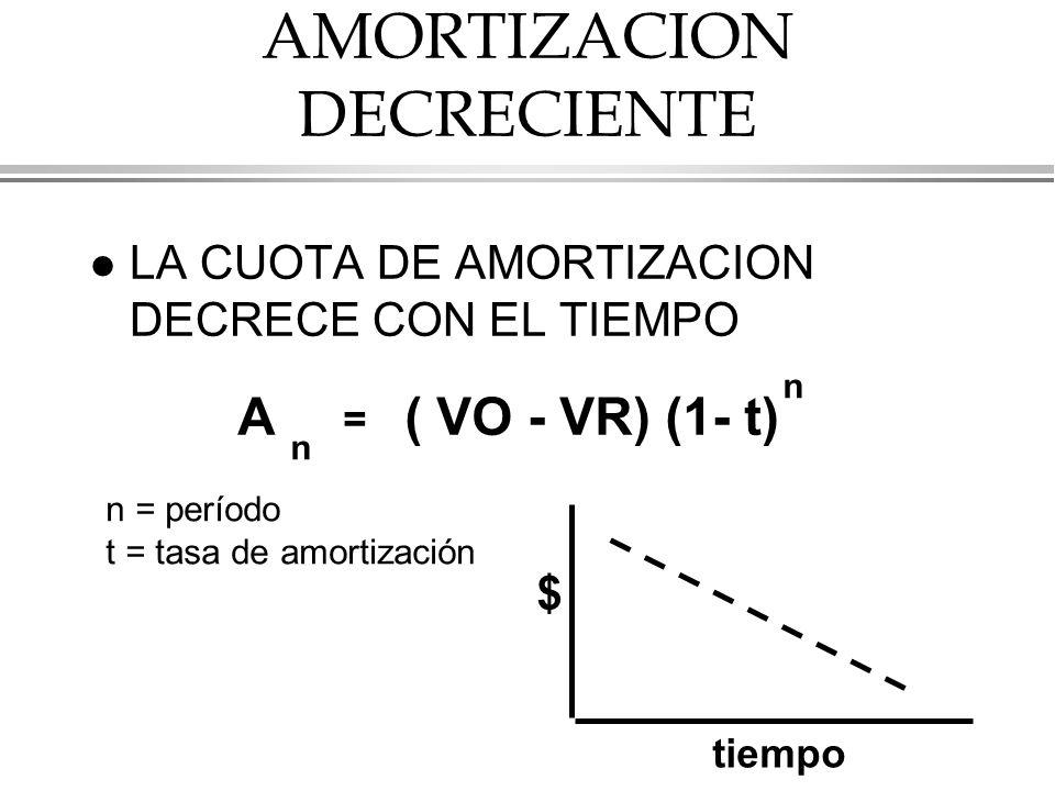 AMORTIZACION DECRECIENTE l LA CUOTA DE AMORTIZACION DECRECE CON EL TIEMPO A n = ( VO - VR) (1- t) n n = período t = tasa de amortización $ tiempo
