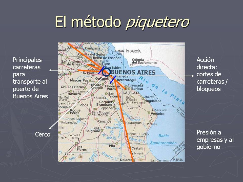 El método piquetero Principales carreteras para transporte al puerto de Buenos Aires Acción directa: cortes de carreteras / bloqueos Cerco Presión a e
