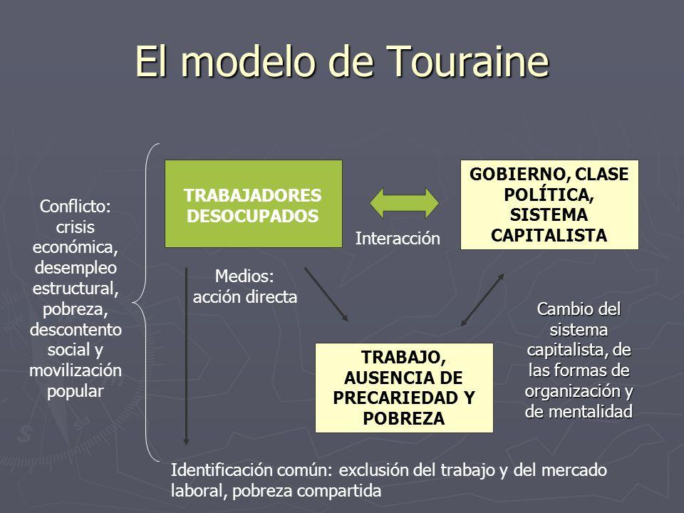 El modelo de Touraine TRABAJADORES DESOCUPADOS TRABAJO, AUSENCIA DE PRECARIEDAD Y POBREZA GOBIERNO, CLASE POLÍTICA, SISTEMA CAPITALISTA Identificación