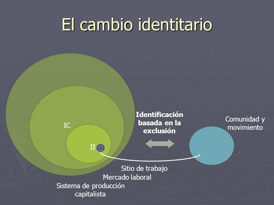 El cambio identitario Sistema de producción capitalista Sitio de trabajo Mercado laboral Comunidad y movimiento Identificación basada en la exclusión