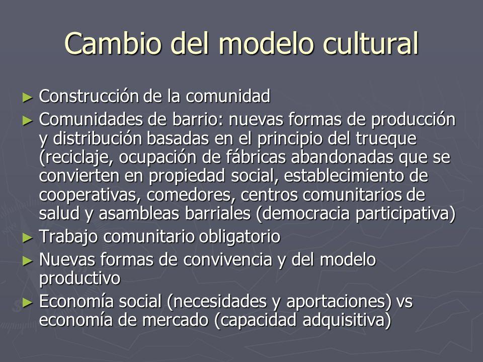 Cambio del modelo cultural Construcción de la comunidad Construcción de la comunidad Comunidades de barrio: nuevas formas de producción y distribución