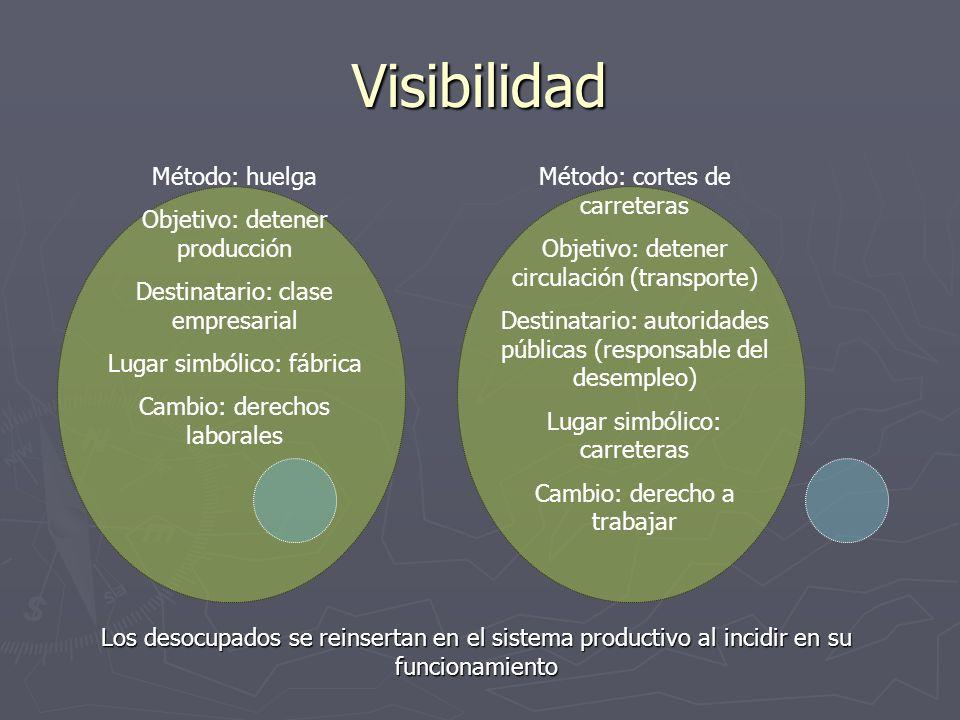 Visibilidad Método: huelga Objetivo: detener producción Destinatario: clase empresarial Lugar simbólico: fábrica Cambio: derechos laborales Método: co