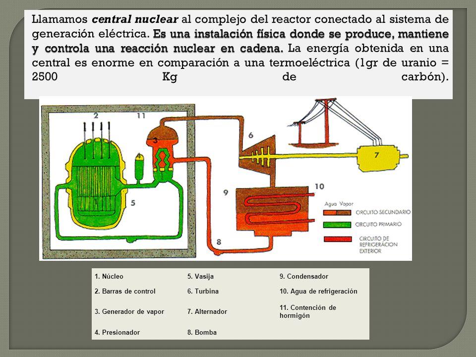 Algunos usos Reactores nucleares, energía de fisión Reactores nucleares, energía de fisión Una de las aplicaciones pacíficas de la fisión nuclear es l