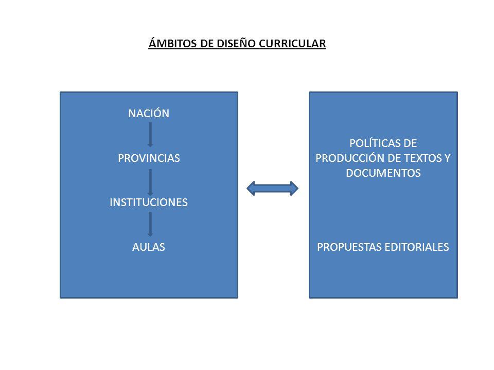 ÁMBITOS DE DISEÑO CURRICULAR NACIÓN PROVINCIAS INSTITUCIONES AULAS POLÍTICAS DE PRODUCCIÓN DE TEXTOS Y DOCUMENTOS PROPUESTAS EDITORIALES