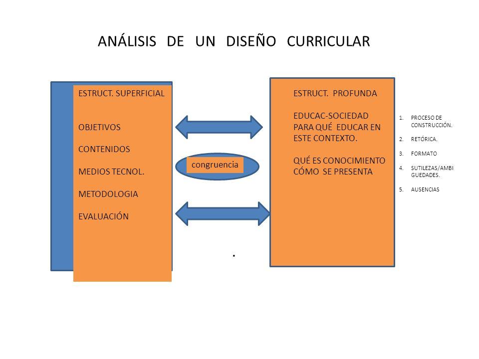 ANÁLISIS DE UN DISEÑO CURRICULAR. ESTRUCT. SUPERFICIAL OBJETIVOS CONTENIDOS MEDIOS TECNOL. METODOLOGIA EVALUACIÓN ESTRUCT. PROFUNDA EDUCAC-SOCIEDAD PA