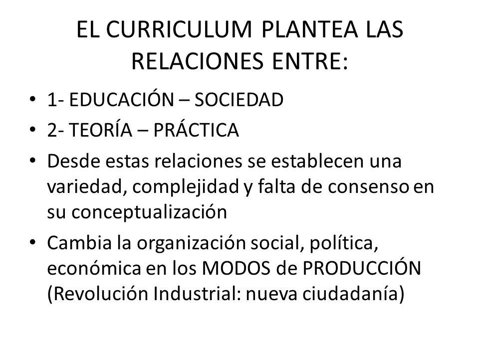 EL CURRICULUM PLANTEA LAS RELACIONES ENTRE: 1- EDUCACIÓN – SOCIEDAD 2- TEORÍA – PRÁCTICA Desde estas relaciones se establecen una variedad, complejida