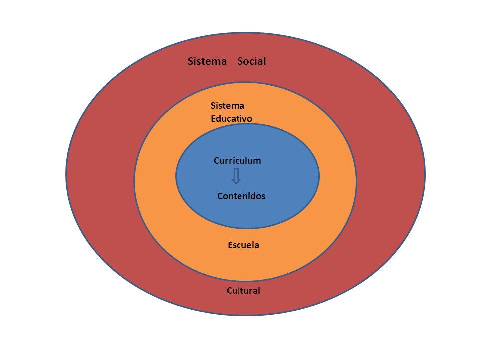 CURRICULUM: Construcción social y cultural.Conjunto organizado de prácticas educativas.