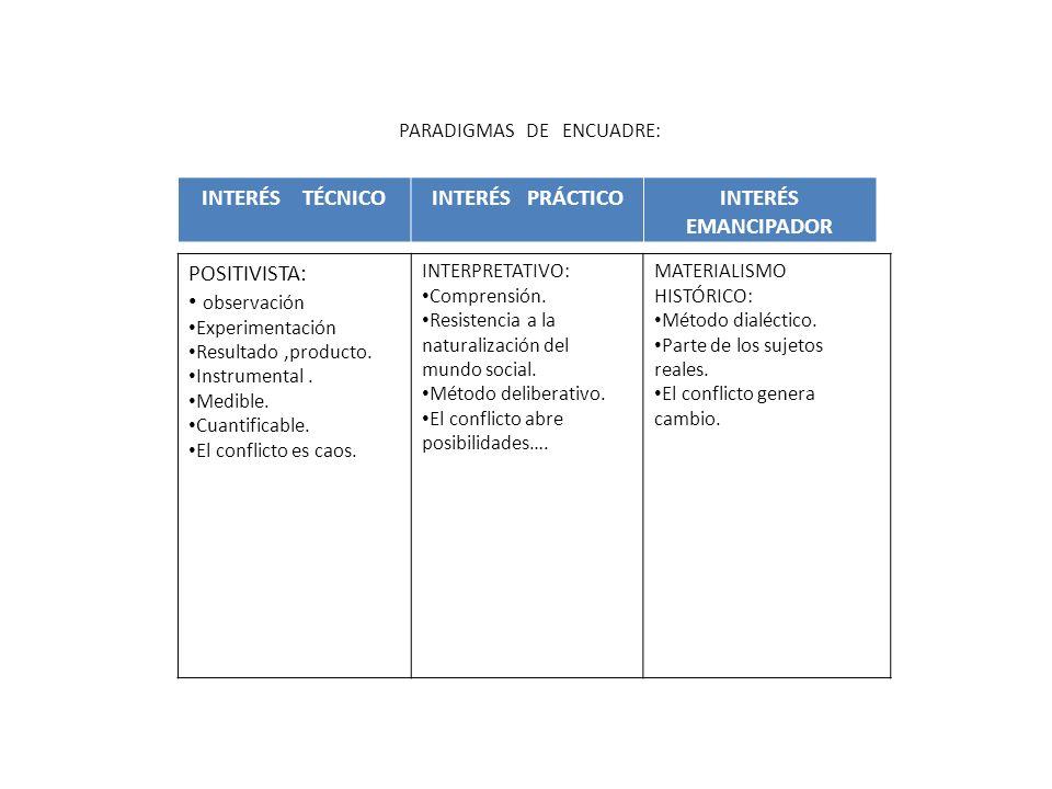 INTERÉS TÉCNICOINTERÉS PRÁCTICOINTERÉS EMANCIPADOR POSITIVISTA: observación Experimentación Resultado,producto. Instrumental. Medible. Cuantificable.
